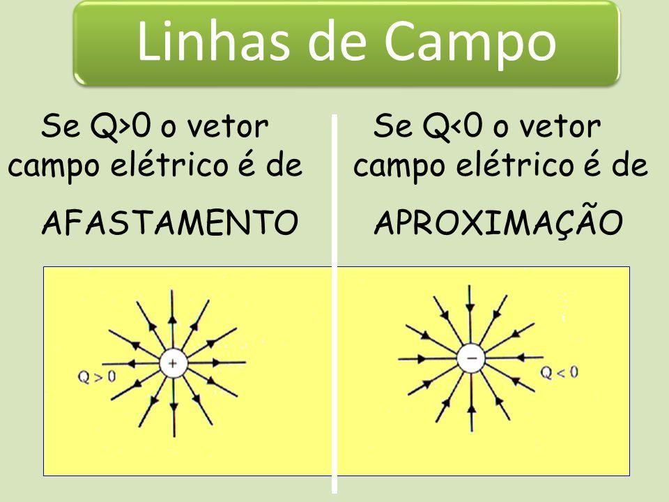 Exemplo: 1) Calcule a intensidade do campo elétrico criado por uma carga Q = 5μC, no vácuo, em pontos situados a: a) 1 cm de Qb) 1 m de Q.