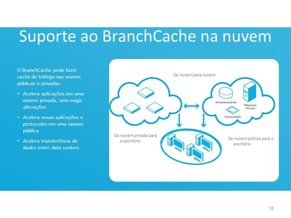 Suporte ao BranchCache na nuvem O BranchCache pode fazer cache de tráfego nas nuvens públicas e privadas. • Acelera aplicações em uma nuvem privada, s