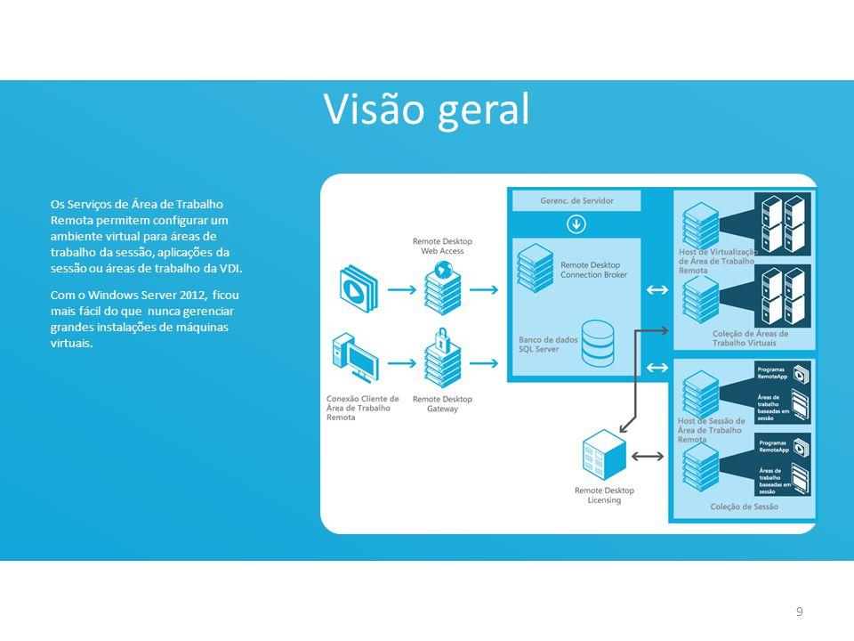 Serviços de Área de Trabalho Remota: Visão geral Os Serviços de Área de Trabalho Remota permitem configurar um ambiente virtual para áreas de trabalho da sessão, aplicações da sessão ou áreas de trabalho da VDI.