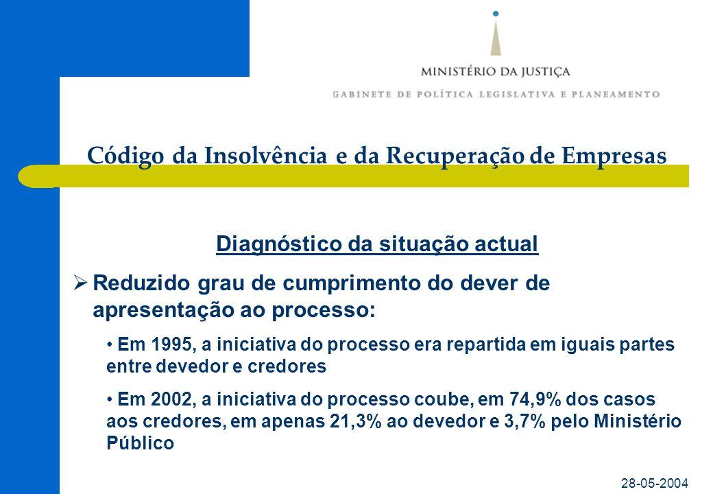 Código da Insolvência e da Recuperação de Empresas 28-05-2004 Diagnóstico da situação actual  Reduzido grau de sucesso da recuperação de empresa: • Em 1995, o número de processos que terminavam em falência representavam 39,3%; eram aplicadas medidas de recuperação em 19,2% dos processos • Em 2002 as falências representavam 57,2% e a homologação de medidas de recuperação apenas 2,5%