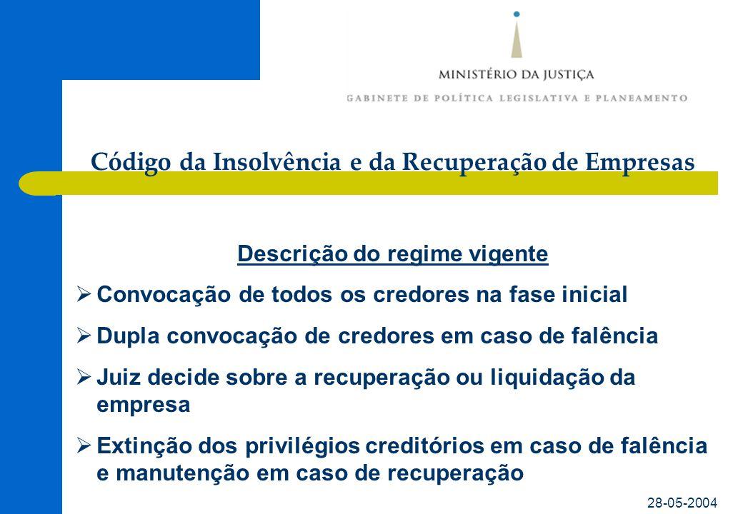 Código da Insolvência e da Recuperação de Empresas 28-05-2004 Descrição do regime vigente  Reclamações de créditos dirigidas ao Tribunal  Publicação da sentença na III Série do D.R.