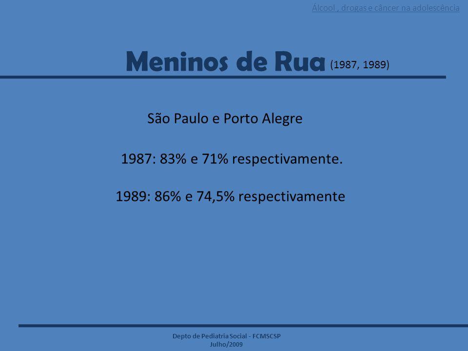 Álcool, drogas e câncer na adolescência Depto de Pediatria Social - FCMSCSP Julho/2009 Meninos de Rua (1987, 1989) São Paulo e Porto Alegre 1987: 83%