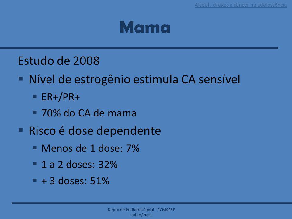Álcool, drogas e câncer na adolescência Depto de Pediatria Social - FCMSCSP Julho/2009 Mama Estudo de 2008  Nível de estrogênio estimula CA sensível