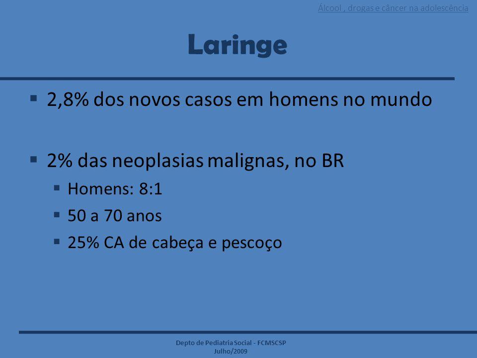 Álcool, drogas e câncer na adolescência Depto de Pediatria Social - FCMSCSP Julho/2009 Laringe  2,8% dos novos casos em homens no mundo  2% das neop