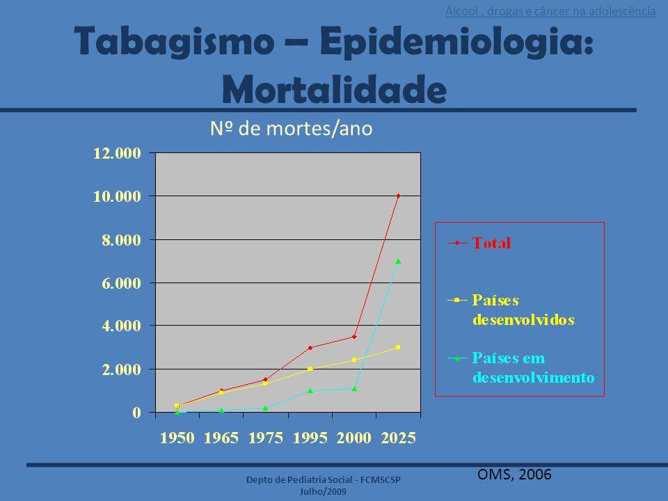 Álcool, drogas e câncer na adolescência Depto de Pediatria Social - FCMSCSP Julho/2009 Tabagismo – Epidemiologia: Mortalidade Nº de mortes/ano OMS, 20