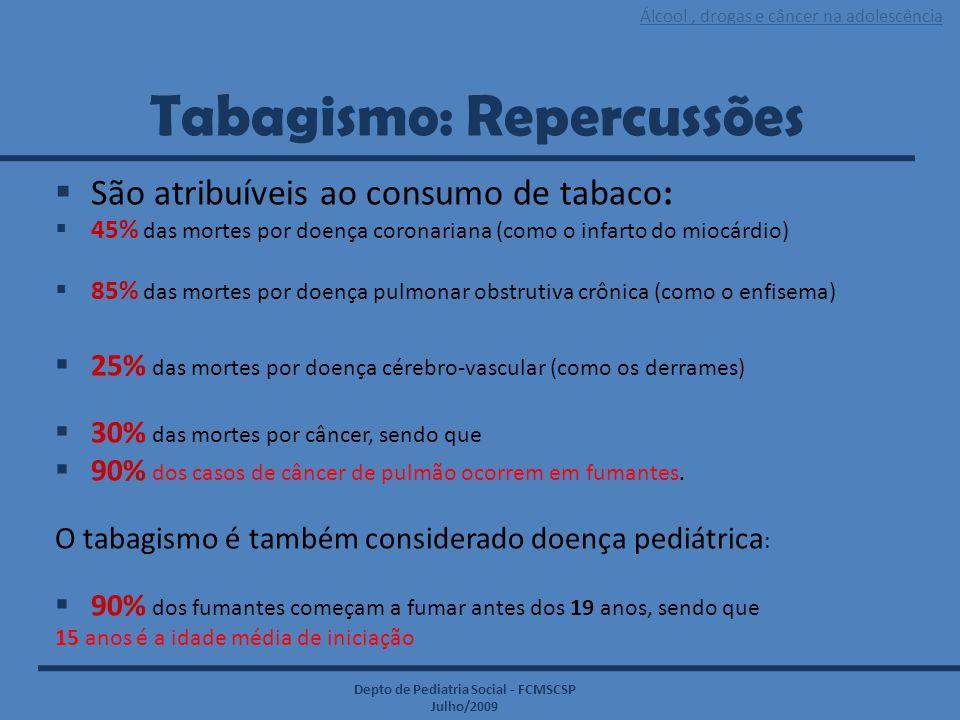 Álcool, drogas e câncer na adolescência Depto de Pediatria Social - FCMSCSP Julho/2009 Tabagismo: Repercussões  São atribuíveis ao consumo de tabaco: