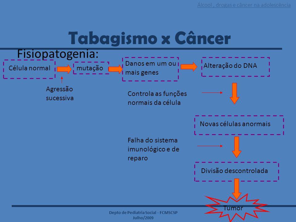 Álcool, drogas e câncer na adolescência Depto de Pediatria Social - FCMSCSP Julho/2009 Tabagismo x Câncer Fisiopatogenia: Célula normalmutação Danos e