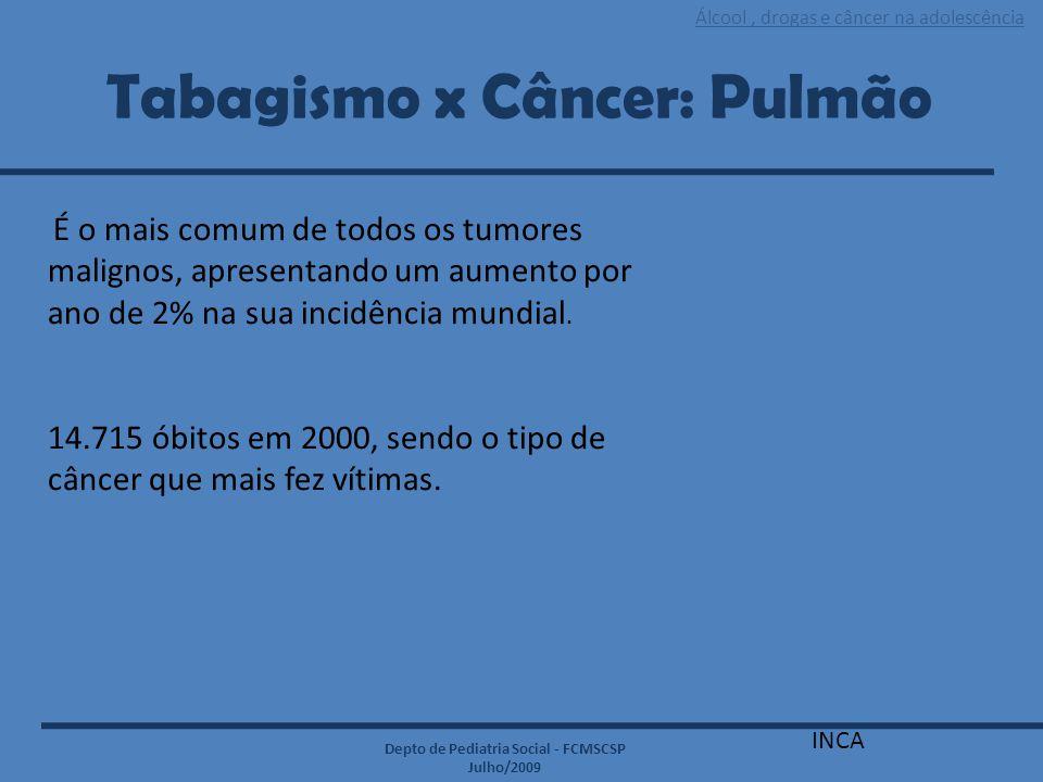 Álcool, drogas e câncer na adolescência Depto de Pediatria Social - FCMSCSP Julho/2009 Tabagismo x Câncer: Pulmão INCA É o mais comum de todos os tumo
