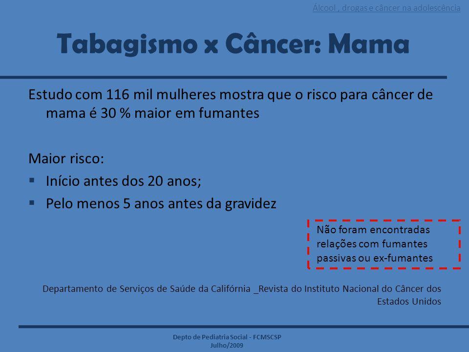 Álcool, drogas e câncer na adolescência Depto de Pediatria Social - FCMSCSP Julho/2009 Tabagismo x Câncer: Mama Estudo com 116 mil mulheres mostra que