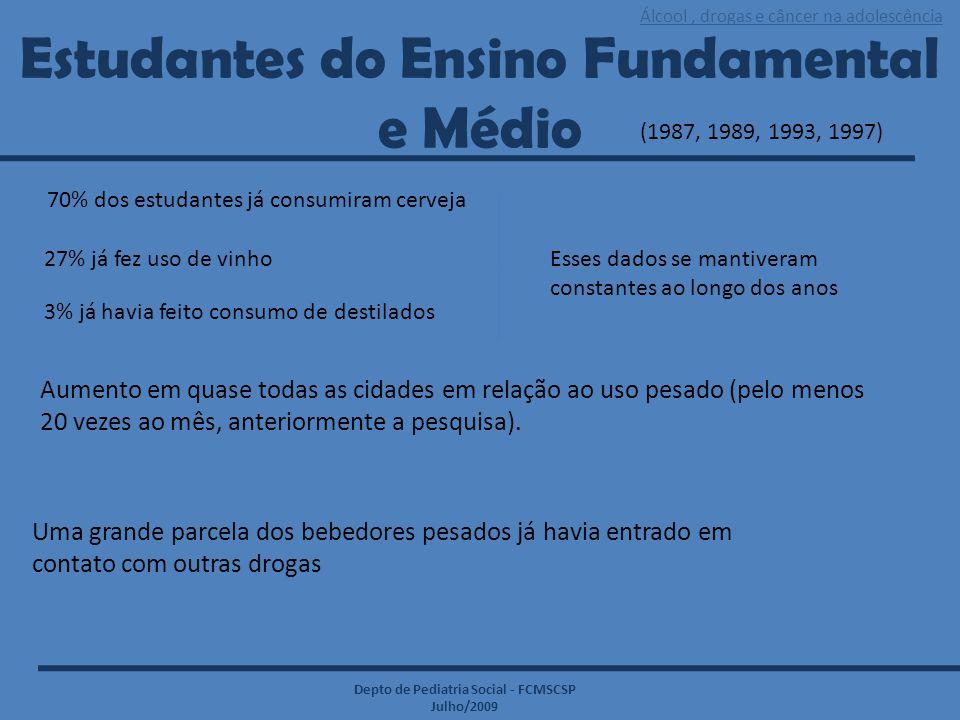 Álcool, drogas e câncer na adolescência Depto de Pediatria Social - FCMSCSP Julho/2009 NOTÍCIAS: Na malhação, o peso da morte  São Paulo, 02 de setembro de 2004 : Outro suspeito (19 anos) de usar anabolizante para gado morre em hospital do DF  27/08/2008: Anabolizante mata jovem (25 anos) em Caruaru  Brasília -14/02/2009: Polícia do DF investiga morte de rapaz após uso de anabolizante de animal  Maricá - 11/03/2009: Estudante (32 anos) morre em academia suspeita de uso de anabolizantes *Mortes : uso contínuo prolongado ou de doses abusivas.