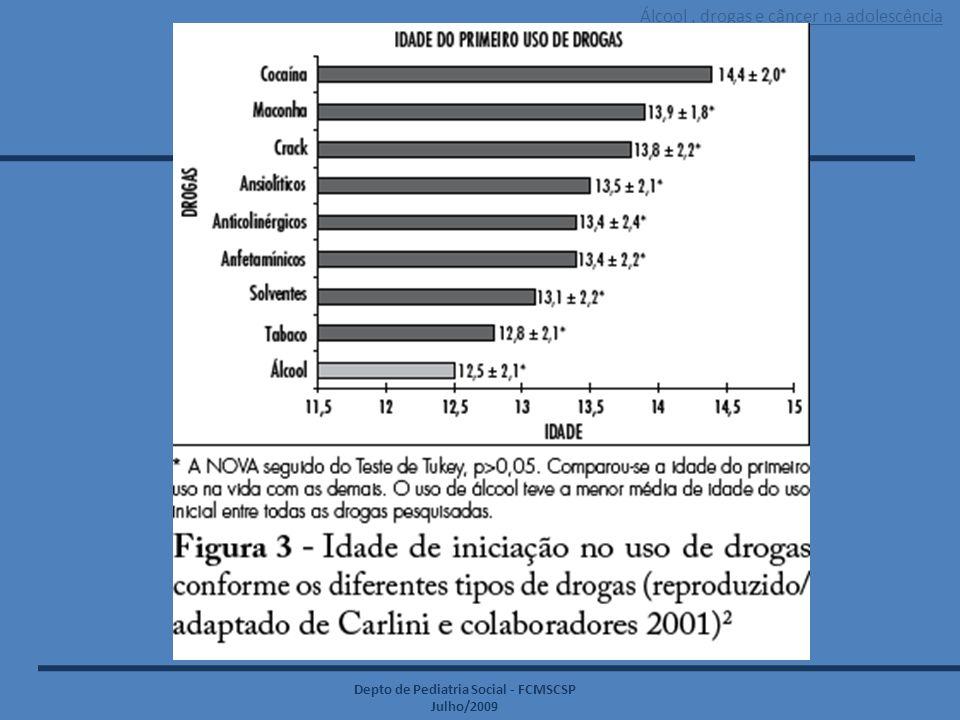 Álcool, drogas e câncer na adolescência Depto de Pediatria Social - FCMSCSP Julho/2009 ESTATÍSTICAS DO USO  Reino Unido – pesquisa: 1.667 pessoas em academias  publicado no International Journal of Sports Medicine  homens 9,1 % X 2,3% mulheres  doses até 34 vezes as doses terapêuticas  28% dos usuários eram atletas de competição  88% - sistema de ciclos interrompidos  77% perceberam efeitos colaterais: * homens: 56% atrofia do testículo 52% ginecomastia 37% dificuldade para dormir 36% HAS 26% lesões tendinosas 22% sangramento nasal 16% resfriados freqüentes