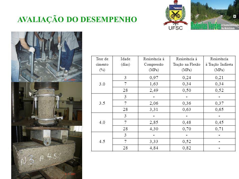 Teor de cimento (%) Idade (dias) Resistência à Compressão (MPa) Resistência à Tração na Flexão (MPa) Resistência à Tração Indireta (MPa) 3.0 30,970,24