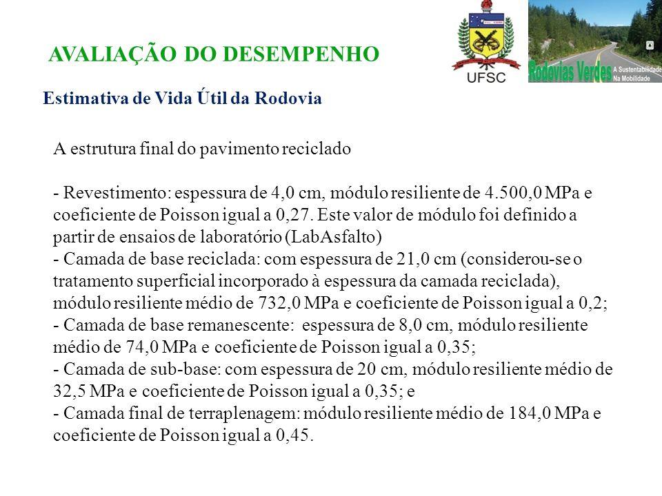 Estimativa de Vida Útil da Rodovia A estrutura final do pavimento reciclado - Revestimento: espessura de 4,0 cm, módulo resiliente de 4.500,0 MPa e co
