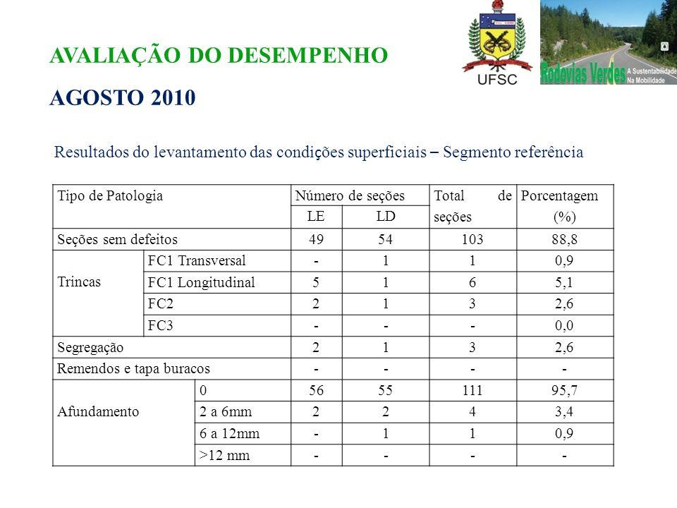 Tipo de PatologiaNúmero de seções Total de seções Porcentagem (%) LELD Seções sem defeitos495410388,8 Trincas FC1 Transversal-110,9 FC1 Longitudinal51