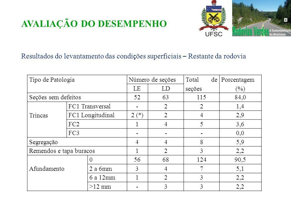 Tipo de PatologiaNúmero de seções Total de seções Porcentagem (%) LELD Seções sem defeitos526311584,0 Trincas FC1 Transversal-221,4 FC1 Longitudinal2