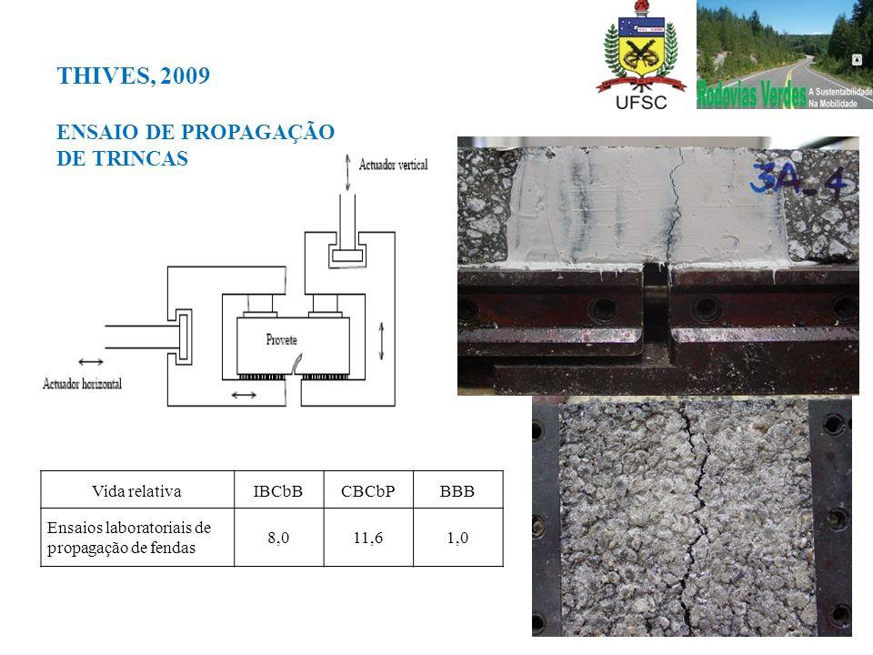Vida relativaIBCbBCBCbPBBB Ensaios laboratoriais de propagação de fendas 8,011,61,0 THIVES, 2009 ENSAIO DE PROPAGAÇÃO DE TRINCAS