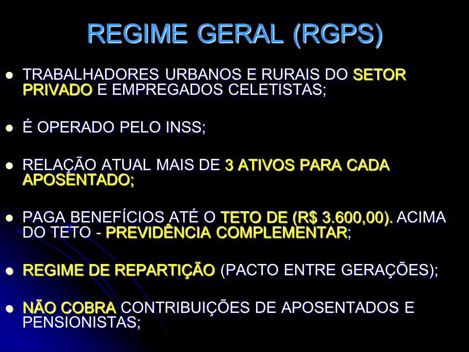 REGIME GERAL (RGPS)  TRABALHADORES URBANOS E RURAIS DO SETOR PRIVADO E EMPREGADOS CELETISTAS;  É OPERADO PELO INSS;  RELAÇÃO ATUAL MAIS DE 3 ATIVOS PARA CADA APOSENTADO;  PAGA BENEFÍCIOS ATÉ O TETO DE (R$ 3.600,00).