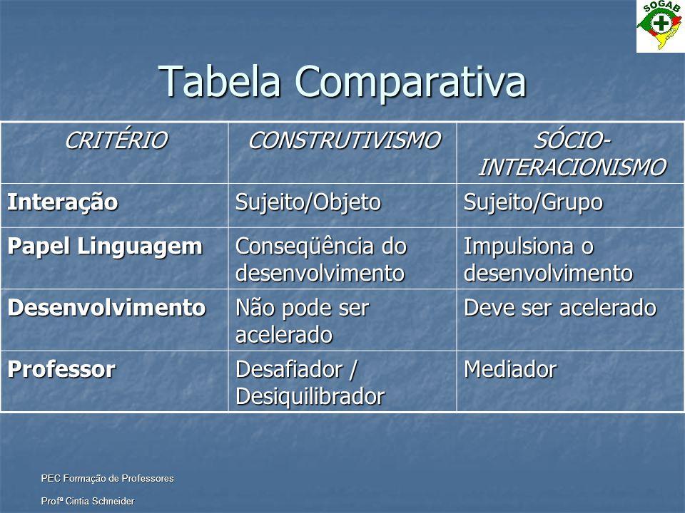 PEC Formação de Professores Profª Cintia Schneider Tabela Comparativa CRITÉRIOCONSTRUTIVISMO SÓCIO- INTERACIONISMO InteraçãoSujeito/ObjetoSujeito/Grup