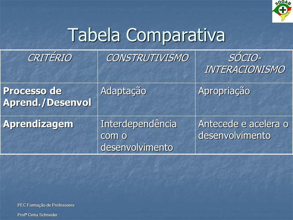 PEC Formação de Professores Profª Cintia Schneider Tabela Comparativa CRITÉRIOCONSTRUTIVISMO SÓCIO- INTERACIONISMO Processo de Aprend./Desenvol Adapta