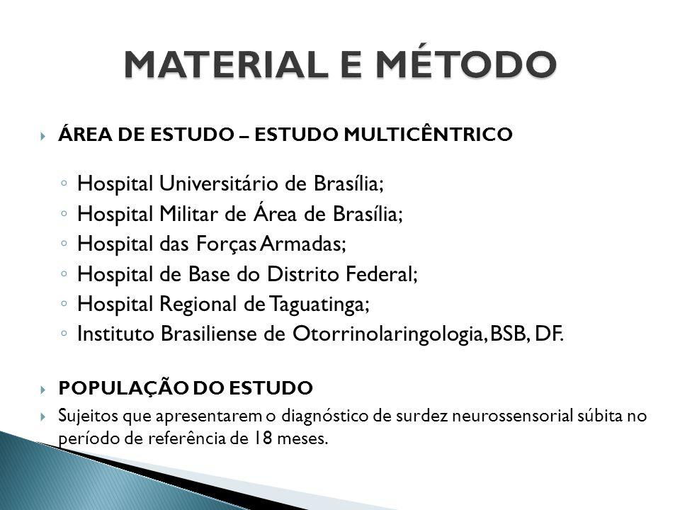  ÁREA DE ESTUDO – ESTUDO MULTICÊNTRICO ◦ Hospital Universitário de Brasília; ◦ Hospital Militar de Área de Brasília; ◦ Hospital das Forças Armadas; ◦
