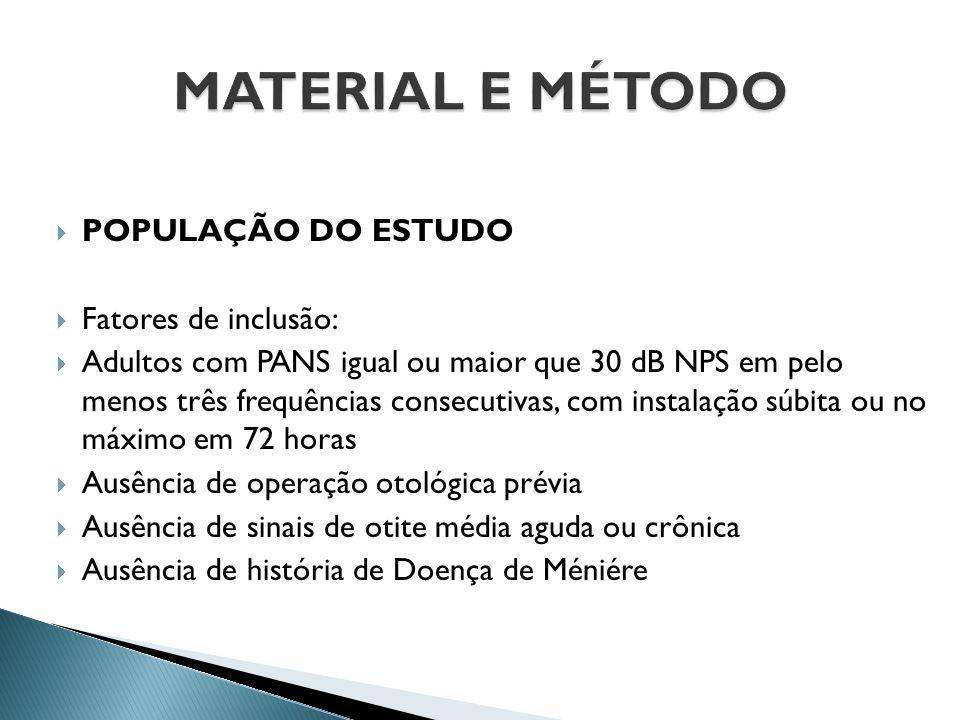  POPULAÇÃO DO ESTUDO  Fatores de inclusão:  Adultos com PANS igual ou maior que 30 dB NPS em pelo menos três frequências consecutivas, com instalaç