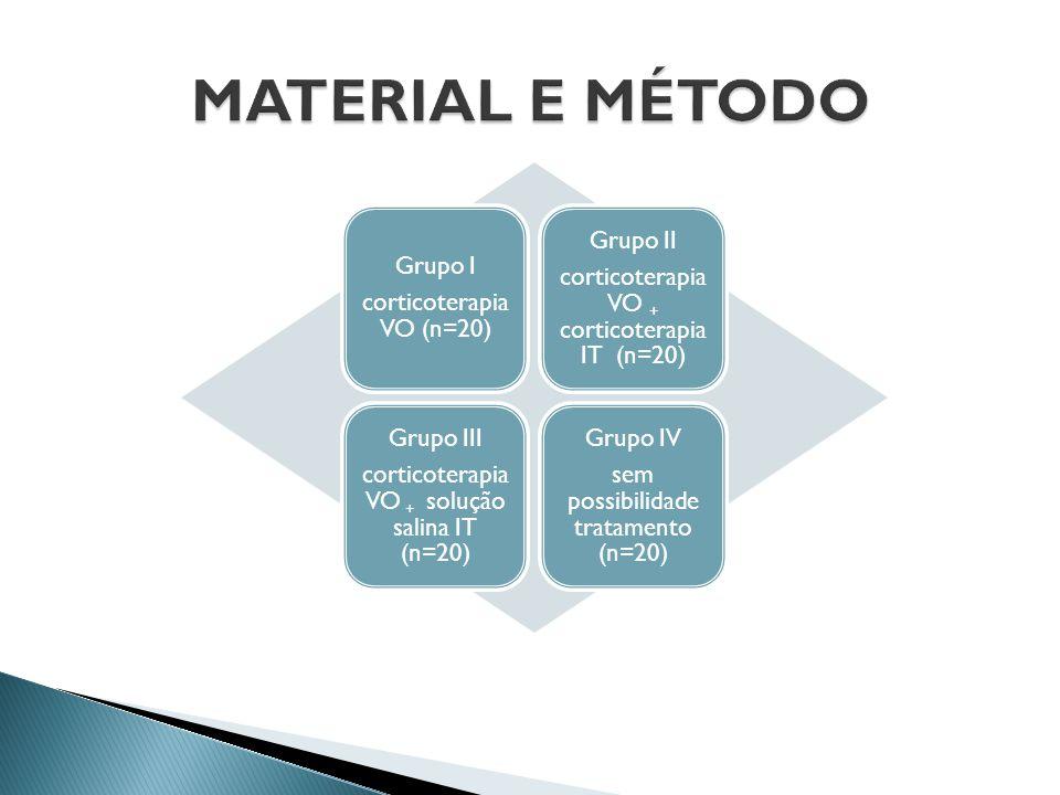 Grupo I corticoterapia VO (n=20) Grupo II corticoterapia VO + corticoterapia IT (n=20) Grupo III corticoterapia VO + solução salina IT (n=20) Grupo IV