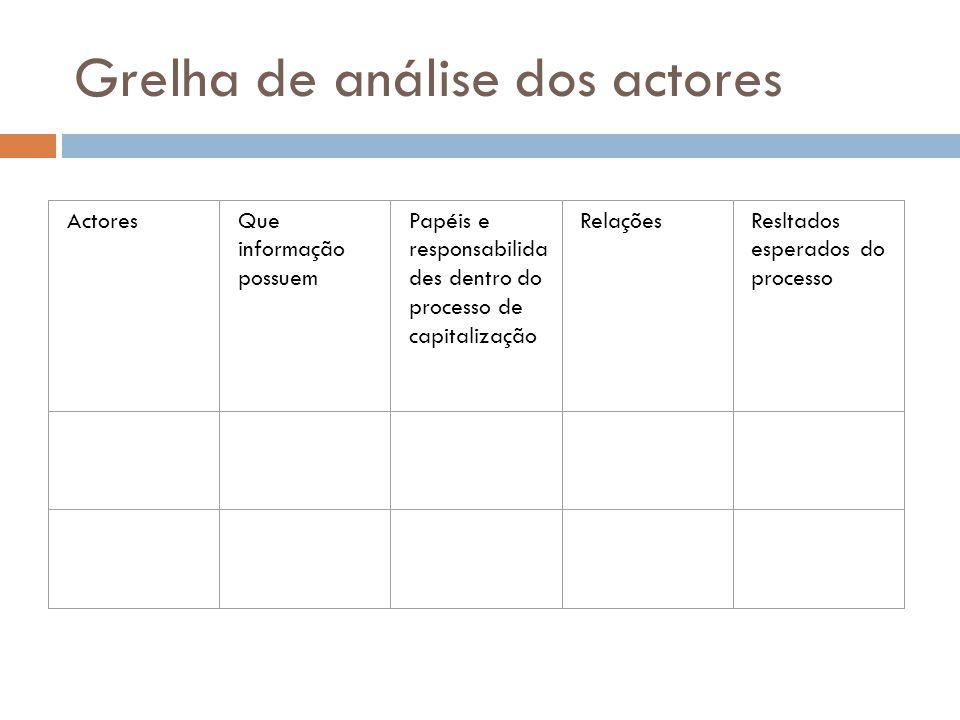 Grelha de análise dos actores ActoresQue informação possuem Papéis e responsabilida des dentro do processo de capitalização RelaçõesResltados esperado