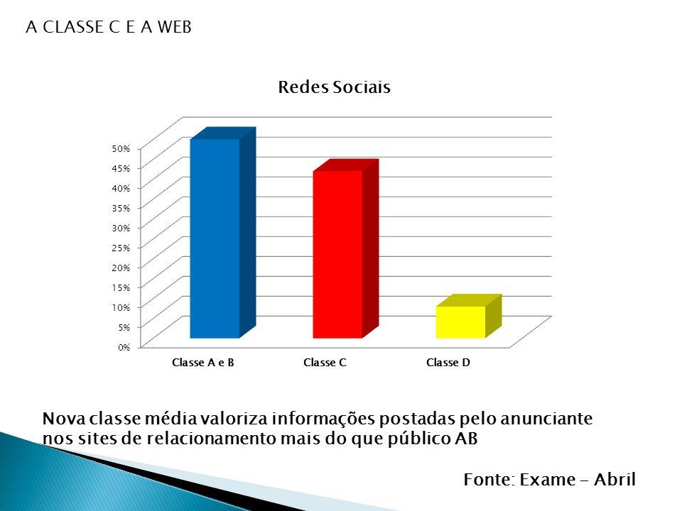 Nova classe média valoriza informações postadas pelo anunciante nos sites de relacionamento mais do que público AB Fonte: Exame - Abril A CLASSE C E A