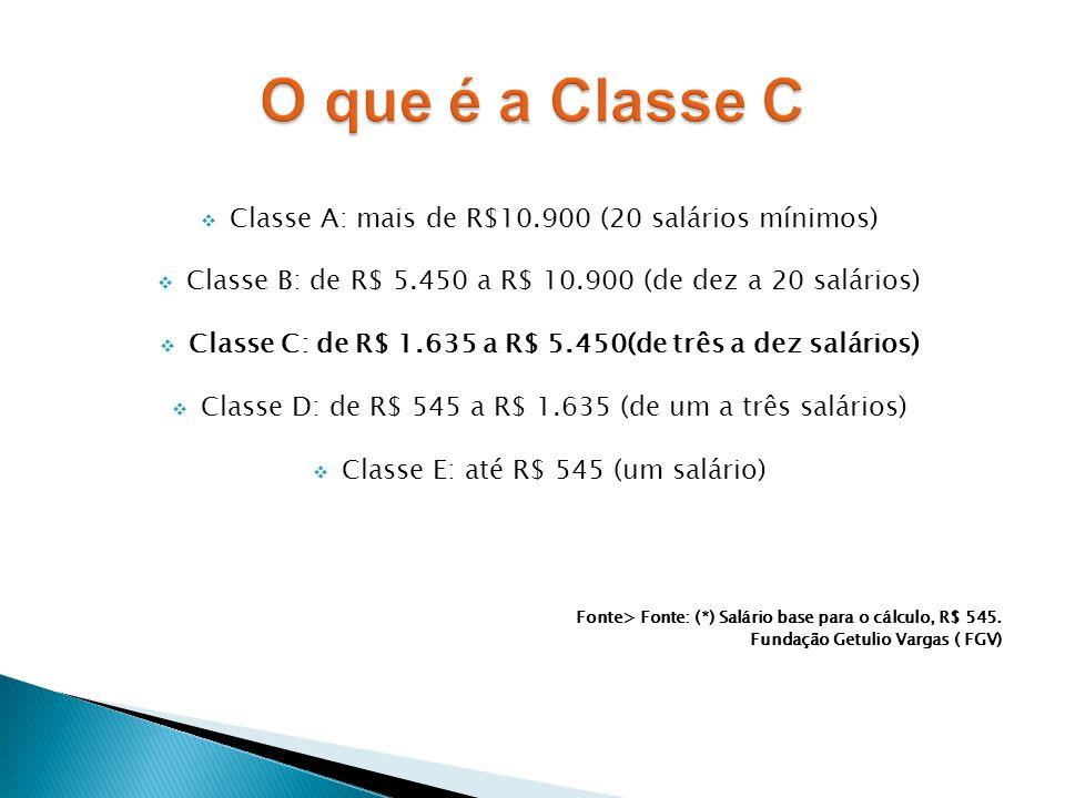  Classe A: mais de R$10.900 (20 salários mínimos)  Classe B: de R$ 5.450 a R$ 10.900 (de dez a 20 salários)  Classe C: de R$ 1.635 a R$ 5.450(de tr