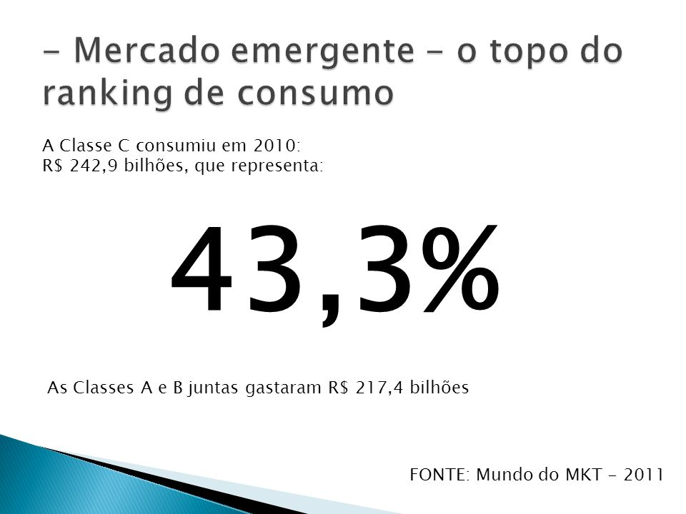 A Classe C consumiu em 2010: R$ 242,9 bilhões, que representa: 43,3% As Classes A e B juntas gastaram R$ 217,4 bilhões FONTE: Mundo do MKT - 2011