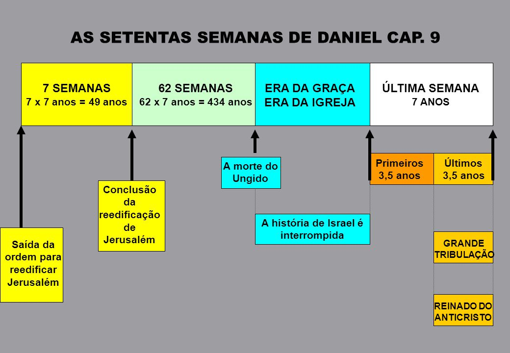 AS SETENTAS SEMANAS DE DANIEL CAP.