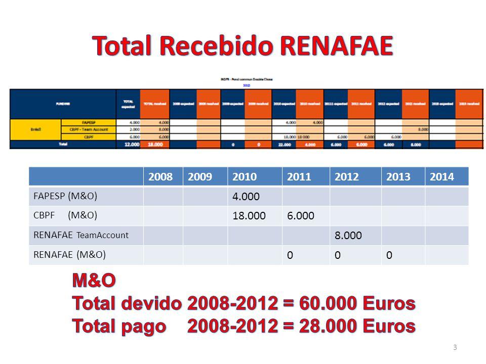 3 2008200920102011201220132014 FAPESP (M&O) 4.000 CBPF (M&O) 18.0006.000 RENAFAE TeamAccount 8.000 RENAFAE (M&O) 000