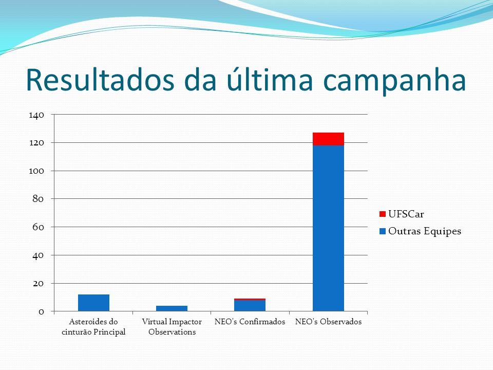 Resultados da última campanha
