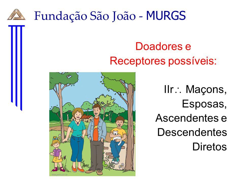 Fundação São João - MURGS O Hospitaleiro deve manter e abastecer o cadastro com novos doadores Responsabilidade por acionar os doadores quando solicitado
