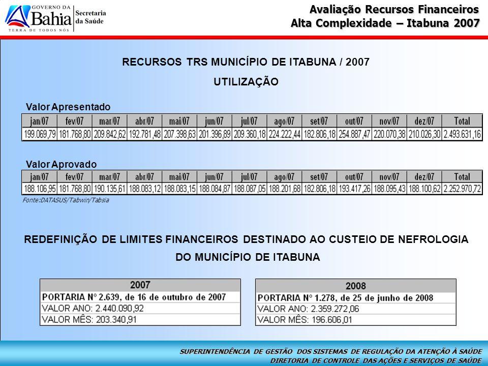DIRETORIA DE CONTROLE DAS AÇÕES E SERVIÇOS DE SAÚDE SUPERINTENDÊNCIA DE GESTÃO DOS SISTEMAS DE REGULAÇÃO DA ATENÇÃO À SAÚDE Alta Complexidade – Itabuna 2007 Avaliação Recursos Financeiros RECURSOS TRS MUNICÍPIO DE ITABUNA / 2007 UTILIZAÇÃO Valor Aprovado Valor Apresentado Fonte:DATASUS/Tabwin/Tabsia REDEFINIÇÃO DE LIMITES FINANCEIROS DESTINADO AO CUSTEIO DE NEFROLOGIA DO MUNICÍPIO DE ITABUNA