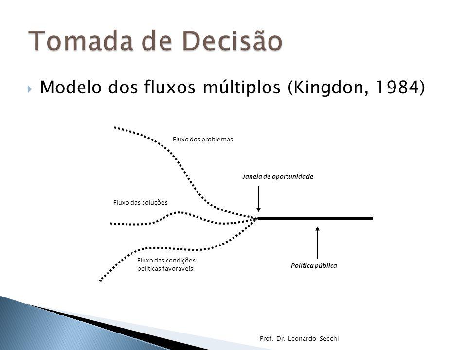  Modelo dos fluxos múltiplos (Kingdon, 1984) Prof.