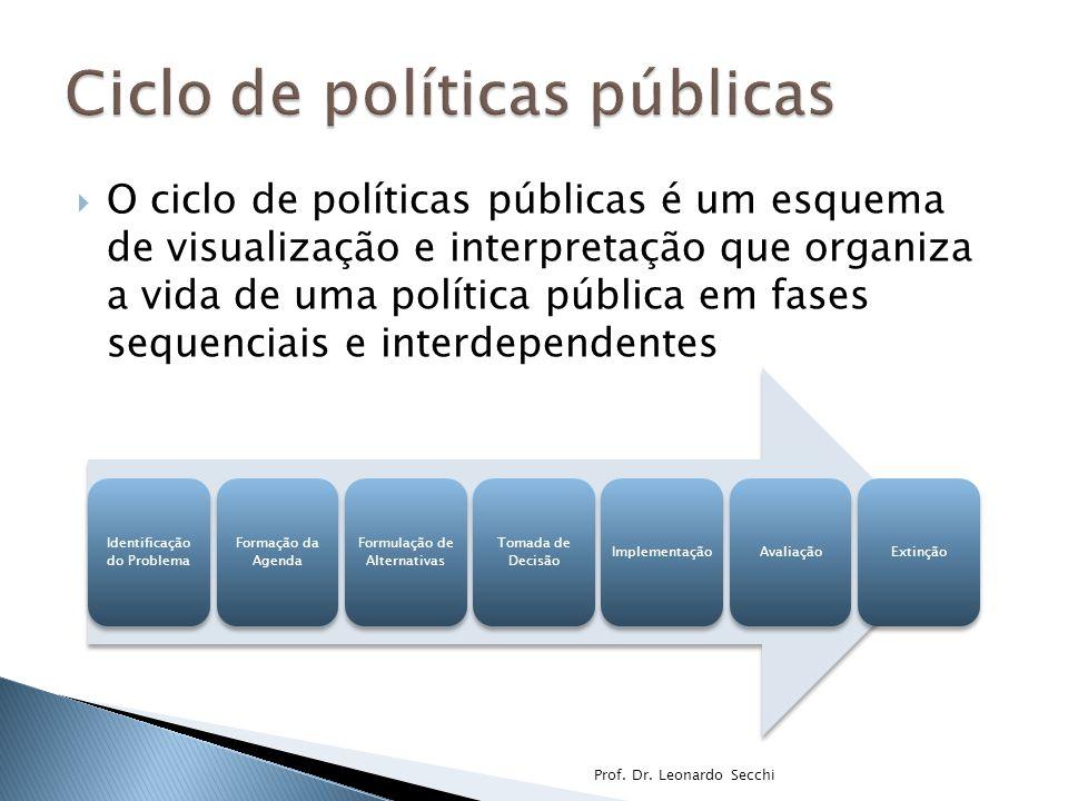  O ciclo de políticas públicas é um esquema de visualização e interpretação que organiza a vida de uma política pública em fases sequenciais e interdependentes Prof.