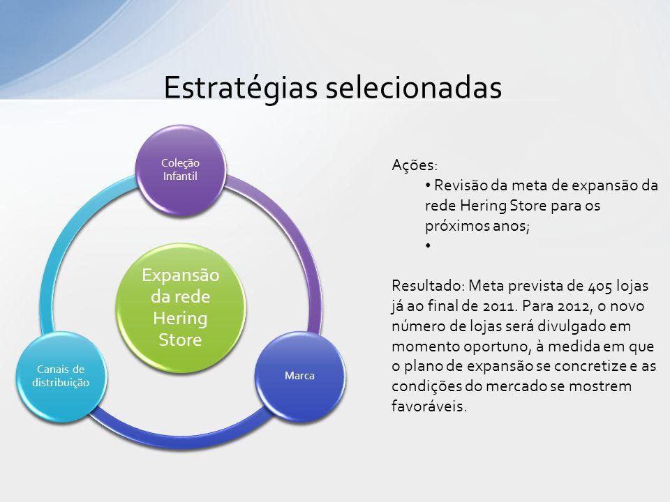 Estratégias selecionadas Expansão da rede Hering Store Coleção Infantil Marca Canais de distribuição Ações: • Revisão da meta de expansão da rede Heri
