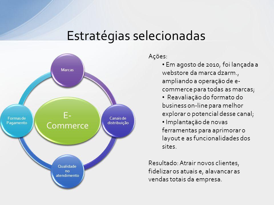 Estratégias selecionadas E- Commerce Marcas Canais de distribuição Qualidade no atendimento Formas de Pagamento Ações: • Em agosto de 2010, foi lançad