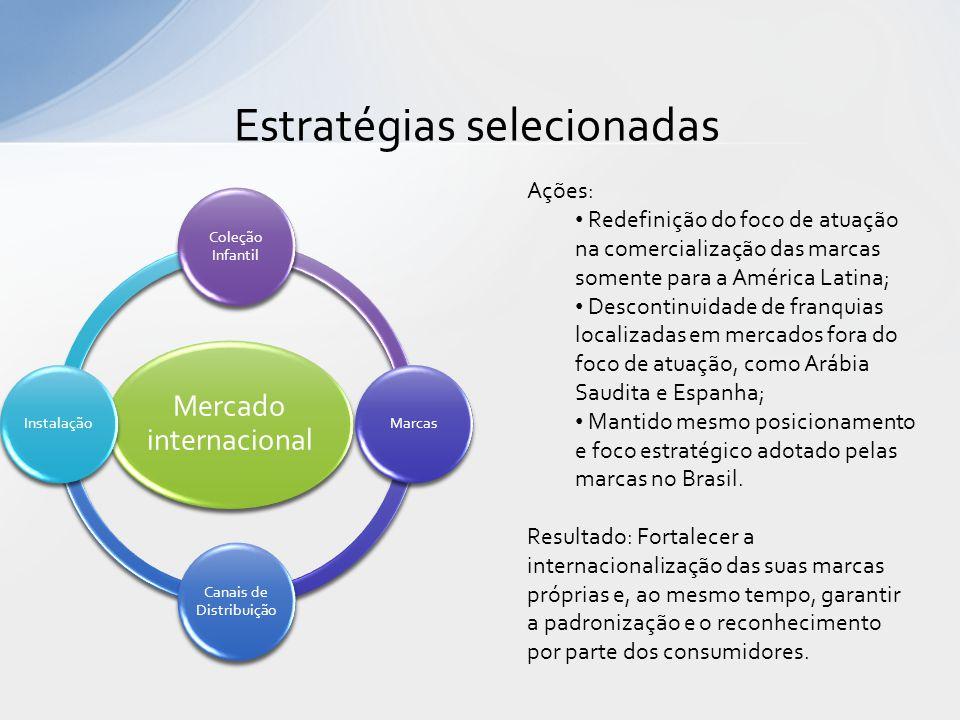 Estratégias selecionadas Mercado internacional Coleção Infantil Marcas Canais de Distribuição Instalação Ações: • Redefinição do foco de atuação na co