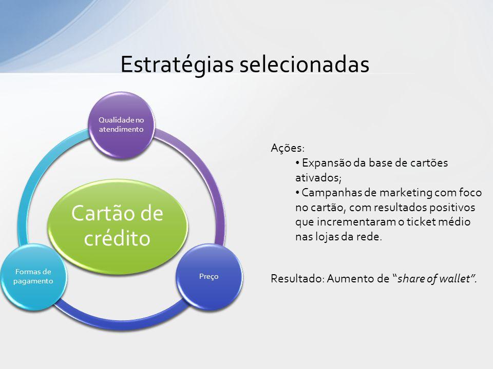 Estratégias selecionadas Cartão de crédito Qualidade no atendimento Preço Formas de pagamento Ações: • Expansão da base de cartões ativados; • Campanh