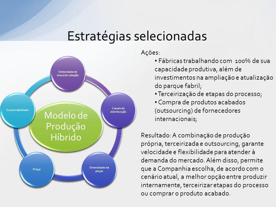 Estratégias selecionadas Modelo de Produção Híbrido Velocidade de troca de coleção Canais de distribuição Diversidade de peças PreçoSustentabilidade A