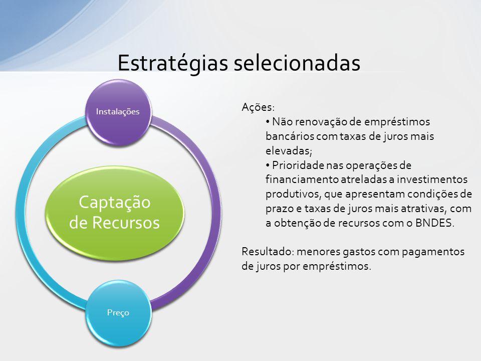 Estratégias selecionadas Captação de Recursos InstalaçõesPreço Ações: • Não renovação de empréstimos bancários com taxas de juros mais elevadas; • Pri