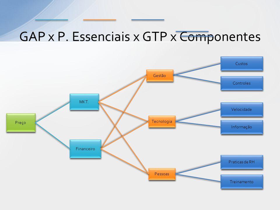 GAP x P. Essenciais x GTP x Componentes Gestão Controles Preço Tecnologia Pessoas Financeiro Velocidade Informação Custos Praticas de RH MKT. Treiname