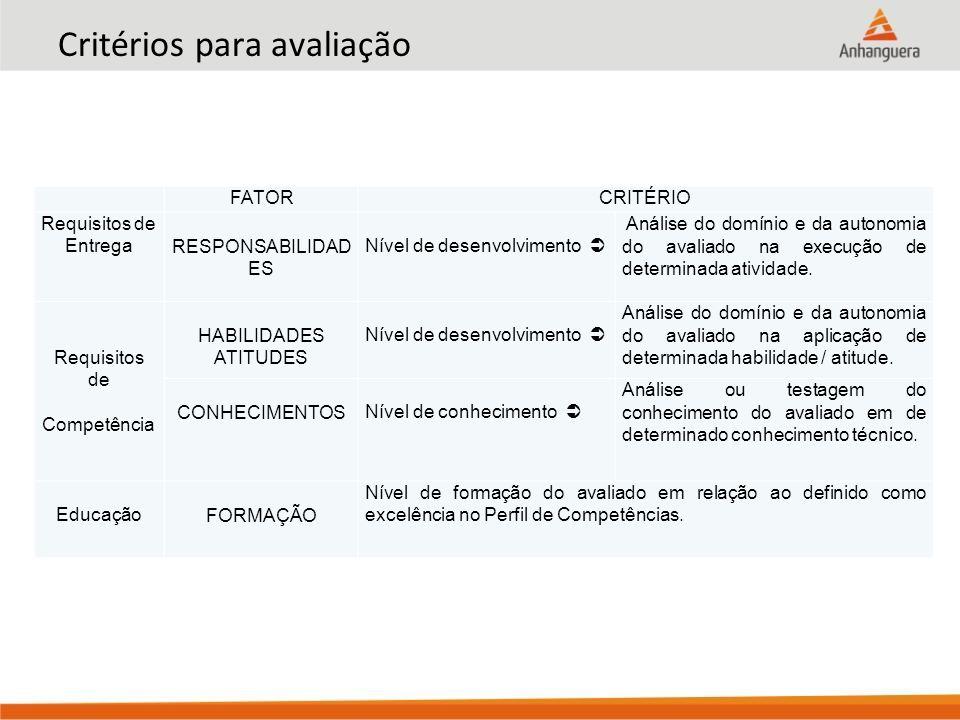 Critérios para avaliação FATORCRITÉRIO Requisitos de Entrega RESPONSABILIDAD ES Nível de desenvolvimento  Análise do domínio e da autonomia do avalia