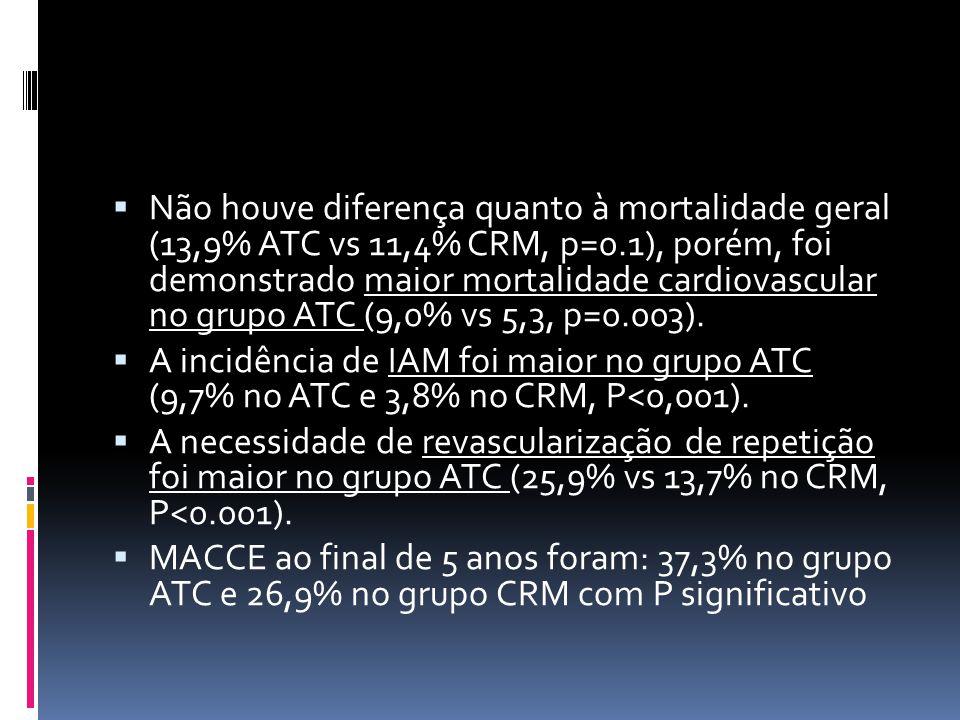  Não houve diferença quanto à mortalidade geral (13,9% ATC vs 11,4% CRM, p=0.1), porém, foi demonstrado maior mortalidade cardiovascular no grupo ATC
