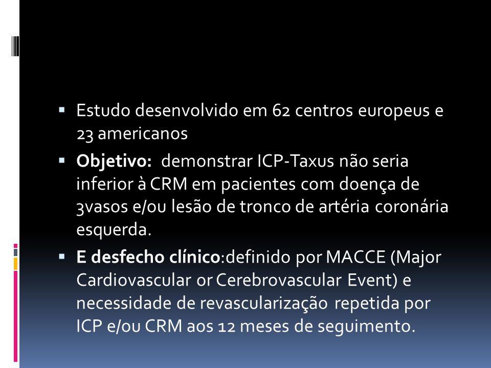  Estudo desenvolvido em 62 centros europeus e 23 americanos  Objetivo: demonstrar ICP-Taxus não seria inferior à CRM em pacientes com doença de 3vas