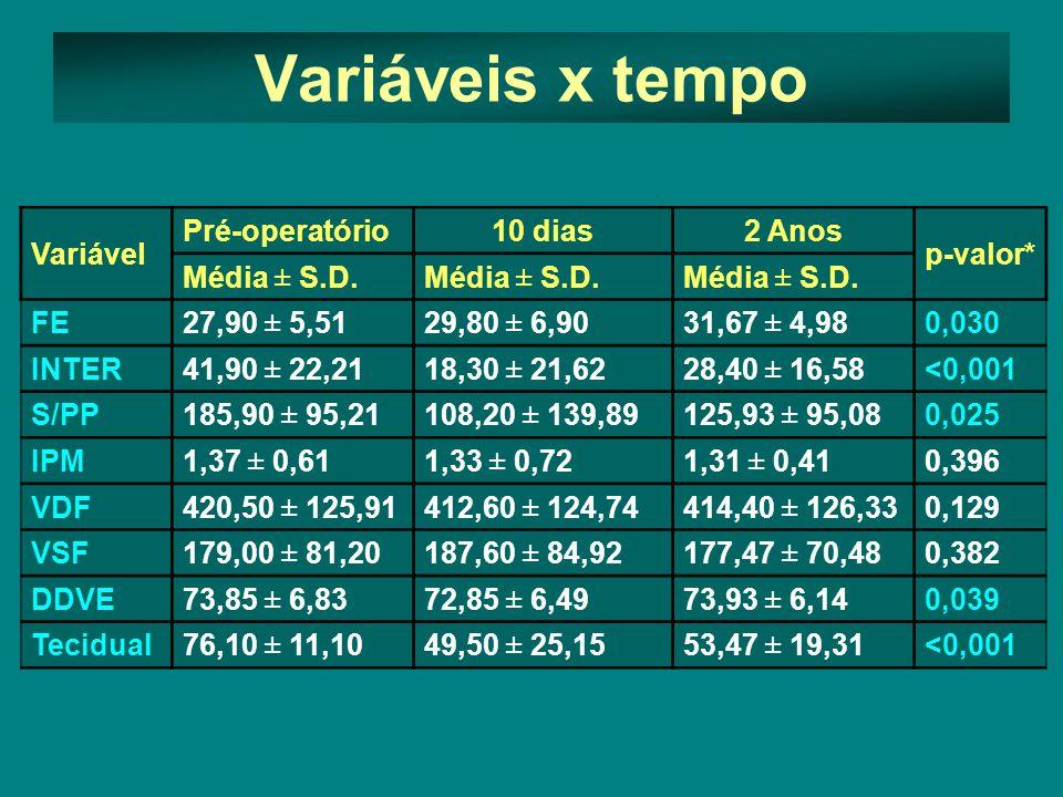 Variável Pré-operatório10 dias2 Anos p-valor* Média ± S.D.