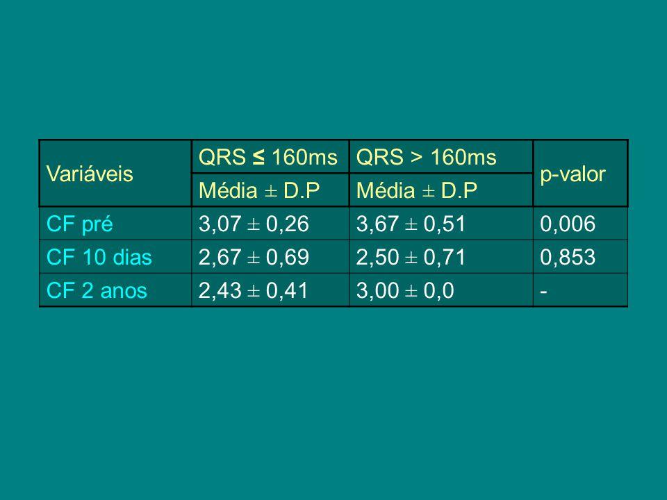 Variáveis QRS ≤ 160msQRS > 160ms p-valor Média ± D.P CF pré3,07 ± 0,263,67 ± 0,510,006 CF 10 dias2,67 ± 0,692,50 ± 0,710,853 CF 2 anos2,43 ± 0,413,00 ± 0,0-
