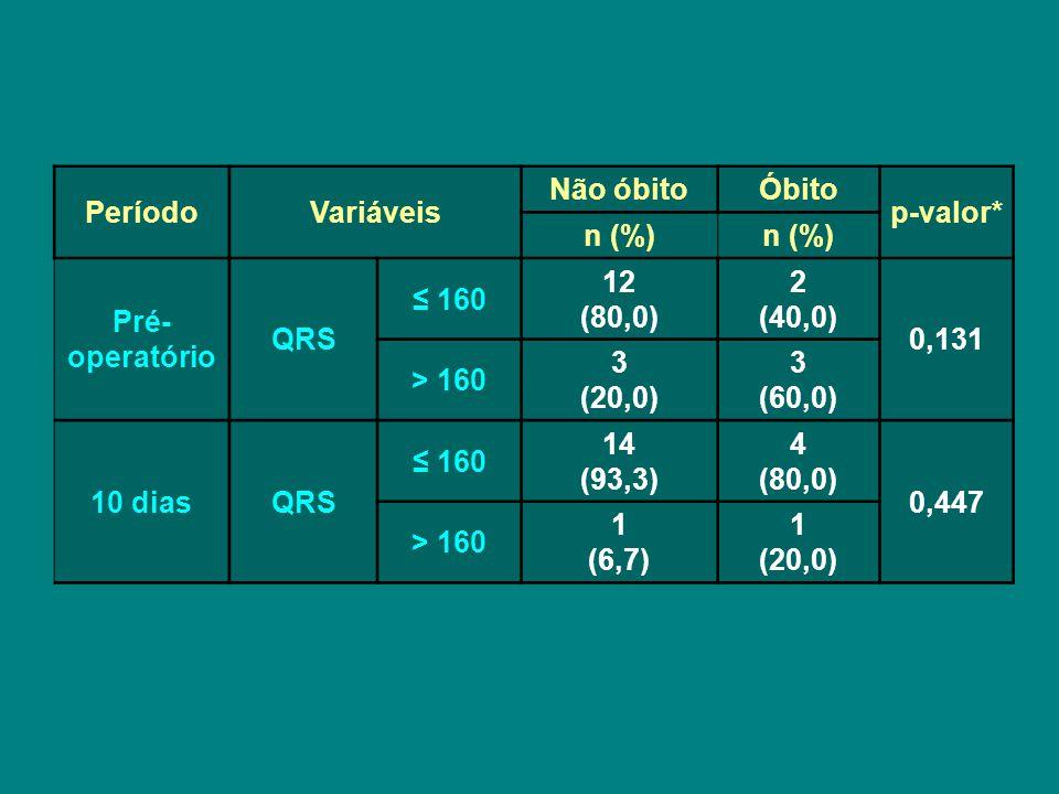 PeríodoVariáveis Não óbitoÓbito p-valor* n (%) Pré- operatório QRS ≤ 160 12 (80,0) 2 (40,0) 0,131 > 160 3 (20,0) 3 (60,0) 10 diasQRS ≤ 160 14 (93,3) 4 (80,0) 0,447 > 160 1 (6,7) 1 (20,0)